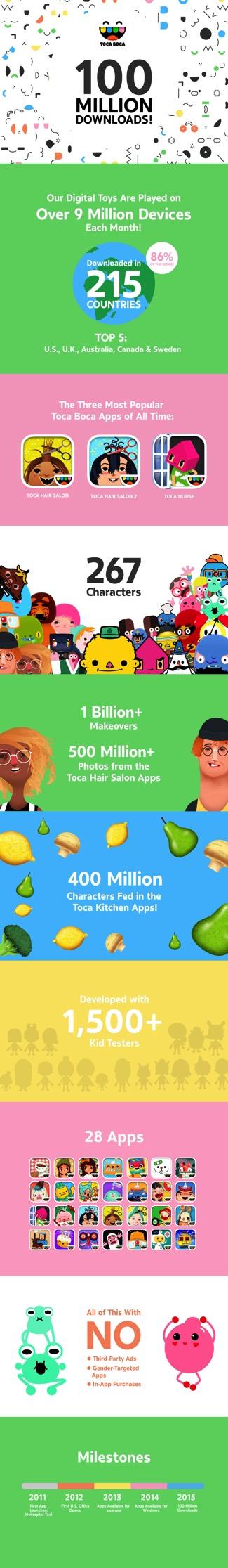 Toca Boca Celebrates 100M Downloads